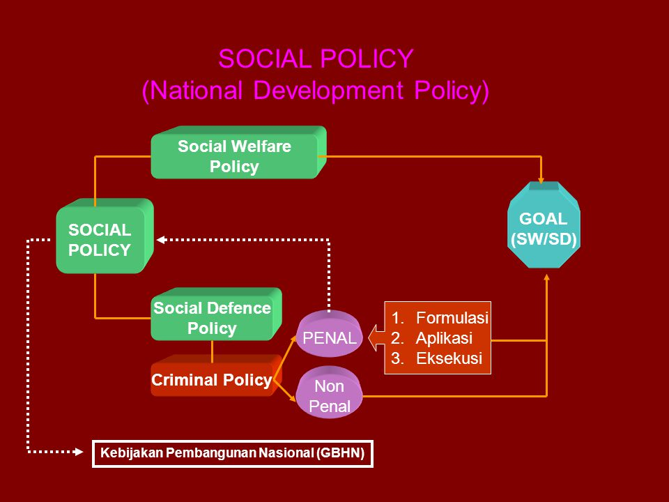 (National Development Policy)