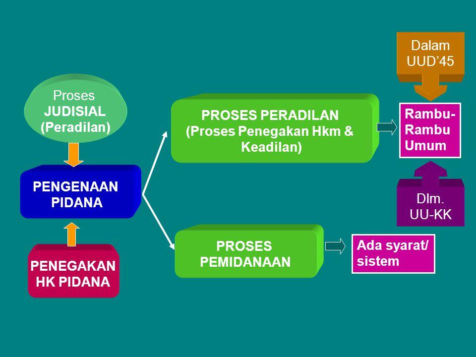 (Proses Penegakan Hkm &