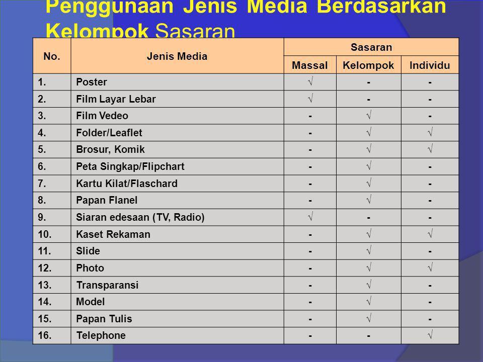Penggunaan Jenis Media Berdasarkan Kelompok Sasaran