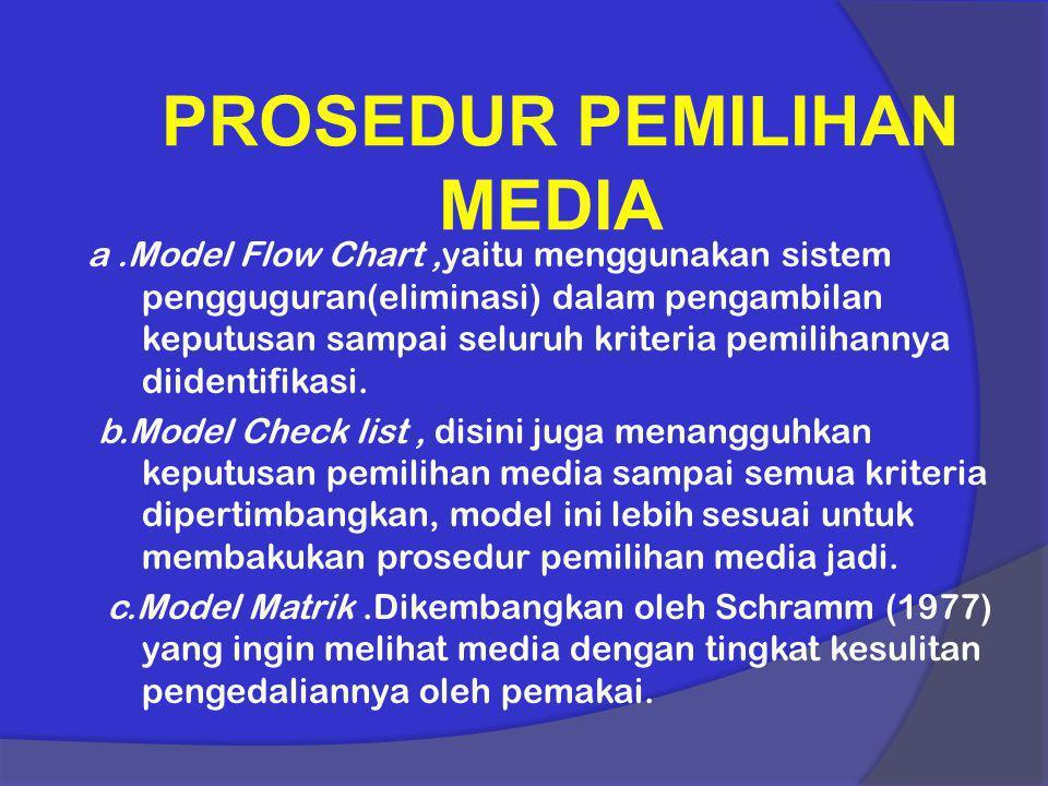 PROSEDUR PEMILIHAN MEDIA