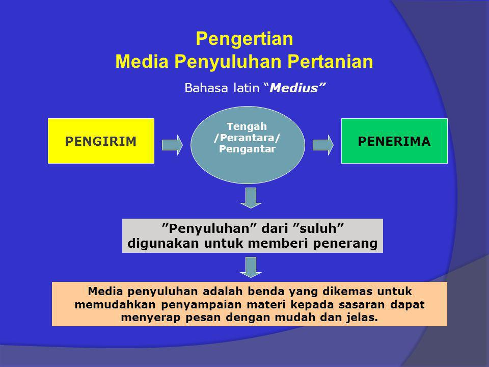 Pengertian Media Penyuluhan Pertanian
