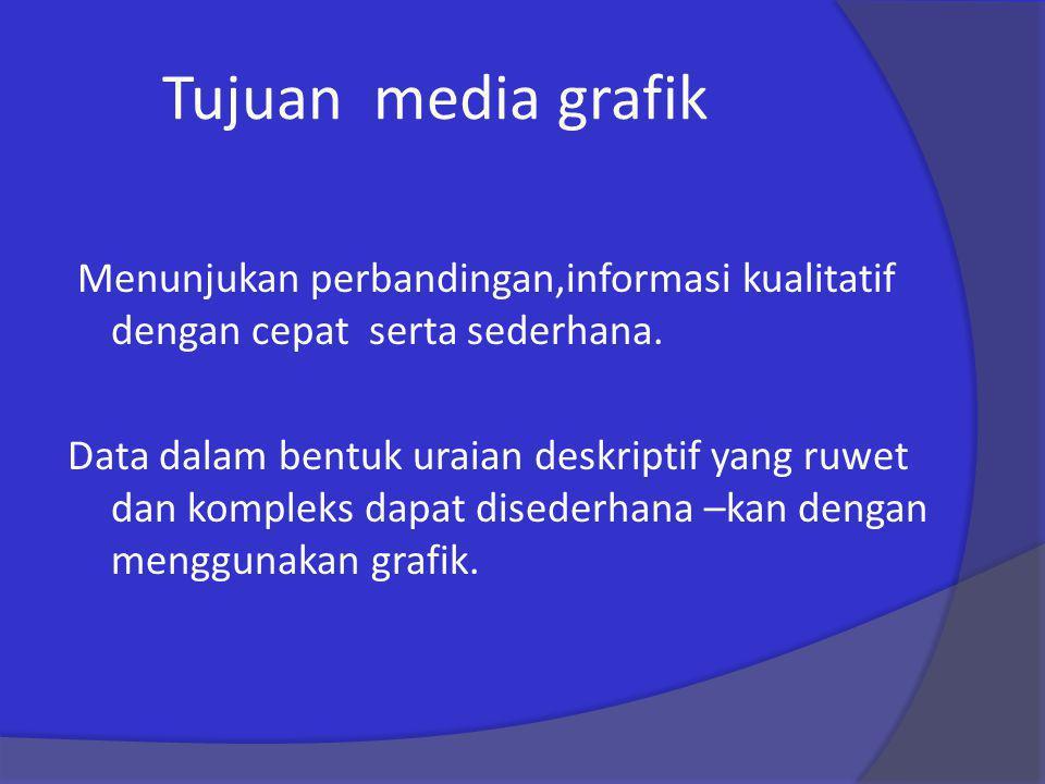 Tujuan media grafik