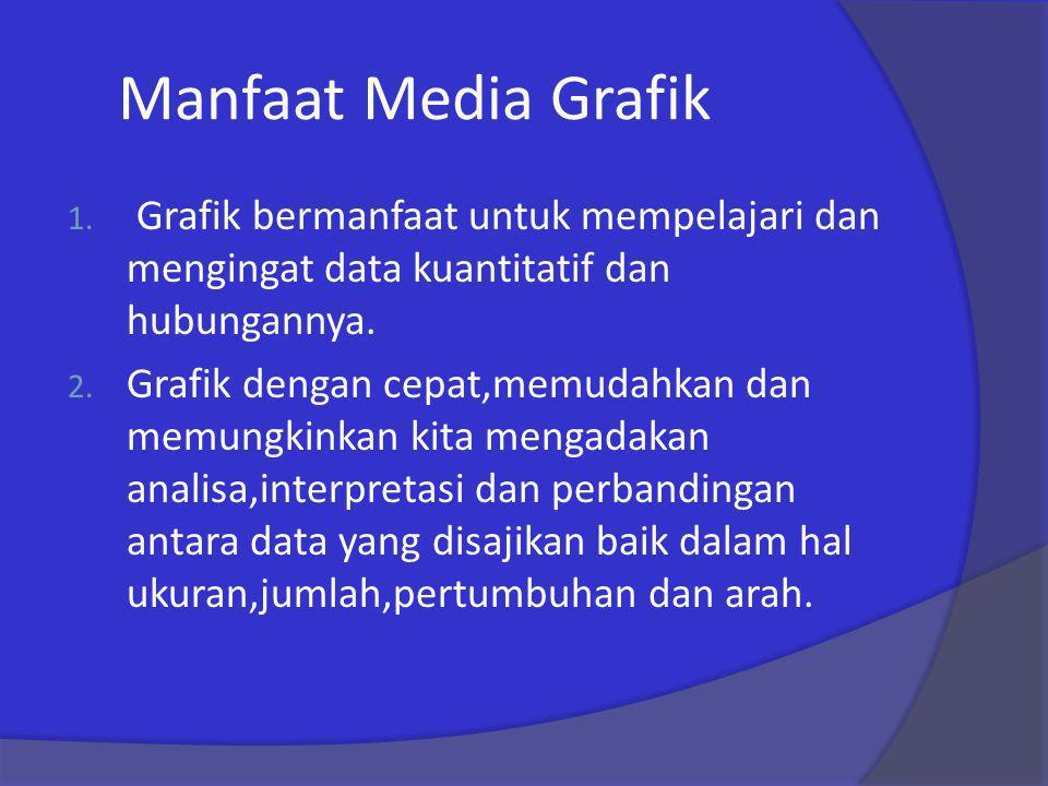 Manfaat Media Grafik Grafik bermanfaat untuk mempelajari dan mengingat data kuantitatif dan hubungannya.