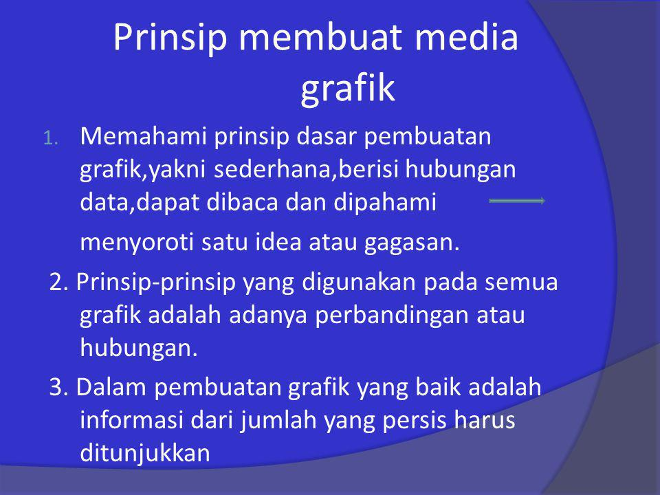 Prinsip membuat media grafik