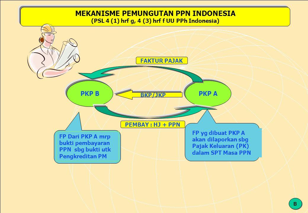 MEKANISME PEMUNGUTAN PPN INDONESIA
