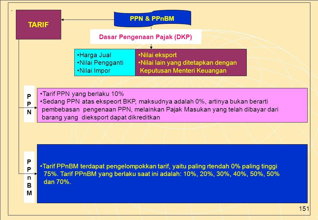 Dasar Pengenaan Pajak (DKP)