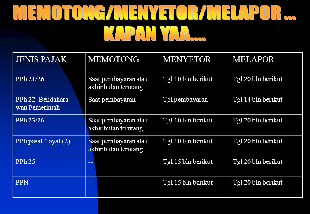 MEMOTONG/MENYETOR/MELAPOR ...