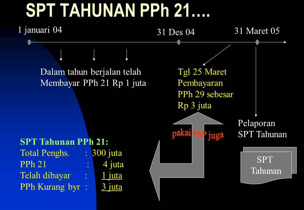 SPT TAHUNAN PPh 21…. 1 januari 04 31 Des 04 31 Maret 05