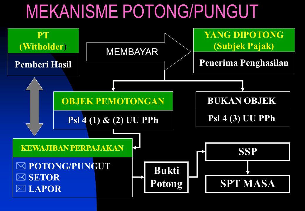 MEKANISME POTONG/PUNGUT
