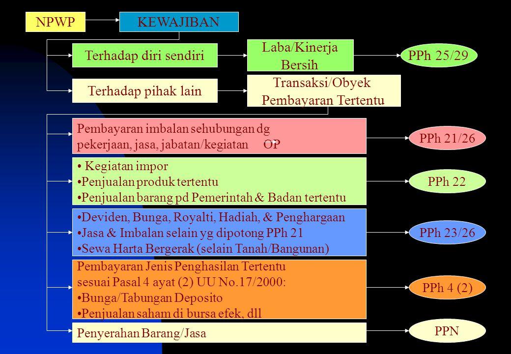 NPWP KEWAJIBAN Laba/Kinerja Bersih Terhadap diri sendiri PPh 25/29