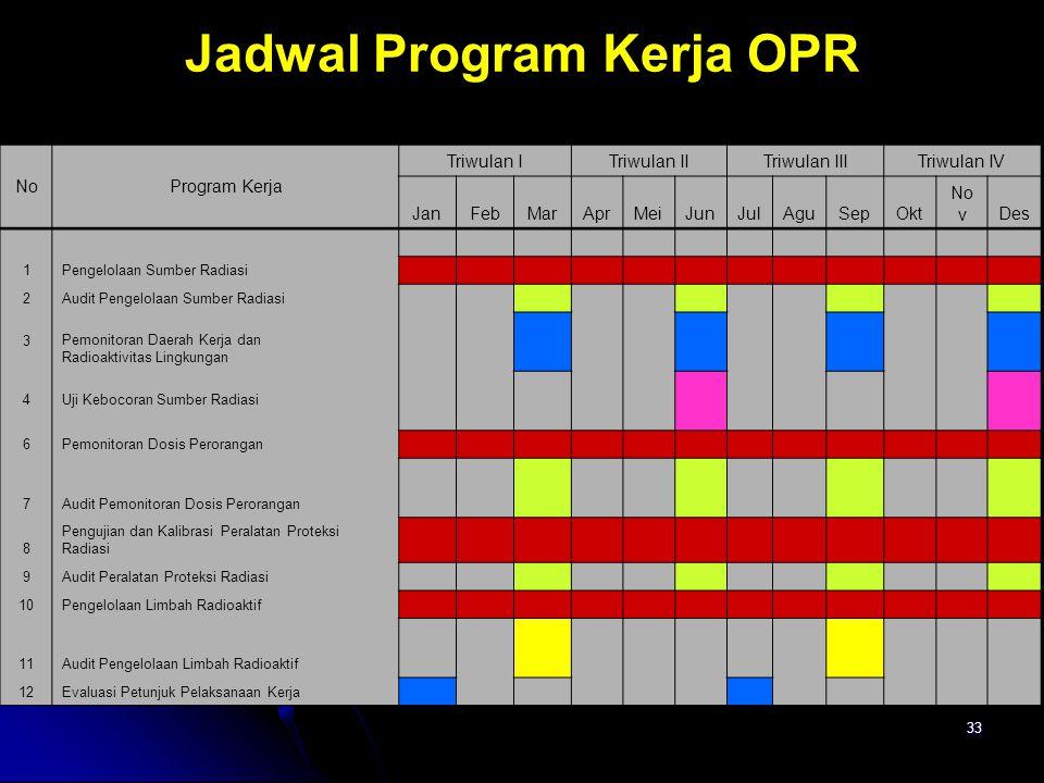 Jadwal Program Kerja OPR