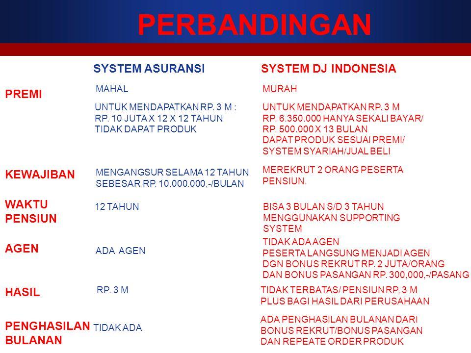 PERBANDINGAN SYSTEM ASURANSI SYSTEM DJ INDONESIA PREMI KEWAJIBAN WAKTU