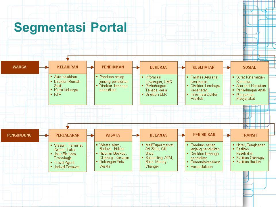 Segmentasi Portal