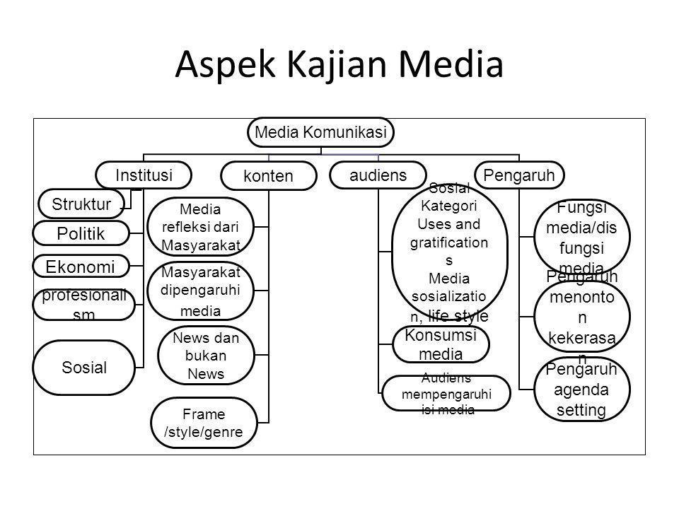 Aspek Kajian Media