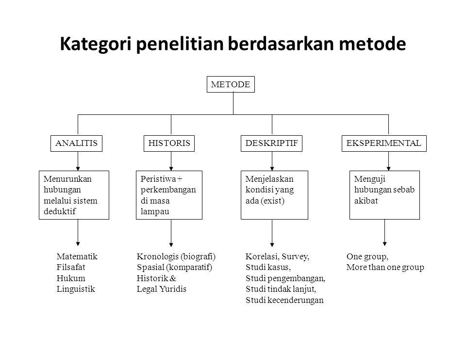 Kategori penelitian berdasarkan metode