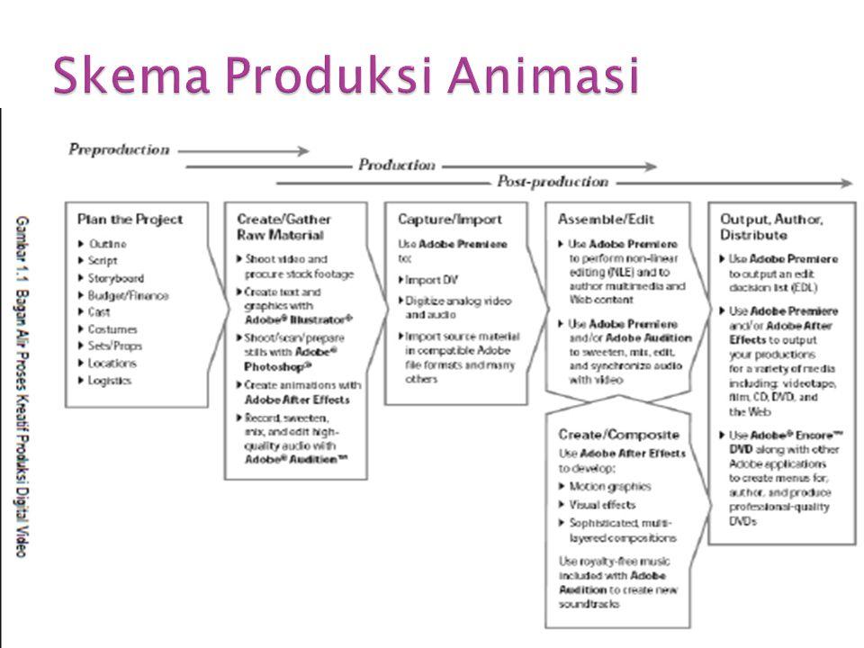 Skema Produksi Animasi