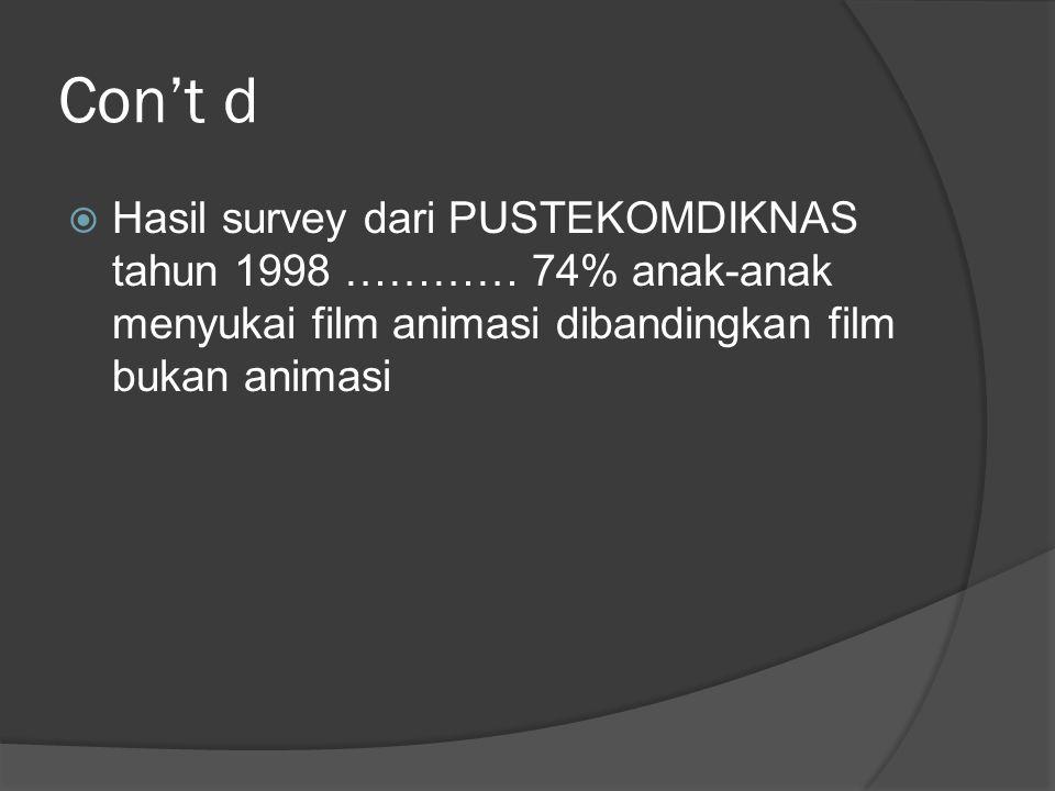 Con't d Hasil survey dari PUSTEKOMDIKNAS tahun 1998 ………… 74% anak-anak menyukai film animasi dibandingkan film bukan animasi.