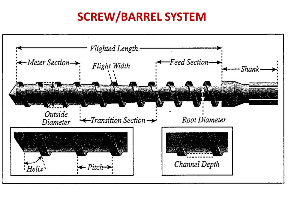 SCREW/BARREL SYSTEM