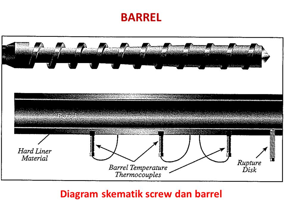 BARREL Diagram skematik screw dan barrel