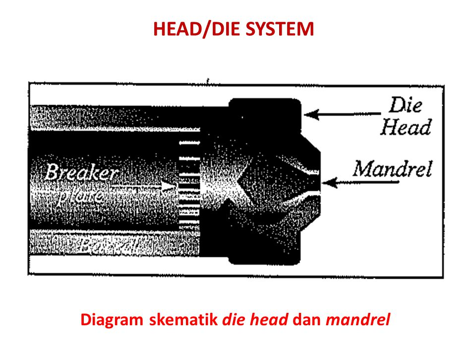 HEAD/DIE SYSTEM Diagram skematik die head dan mandrel