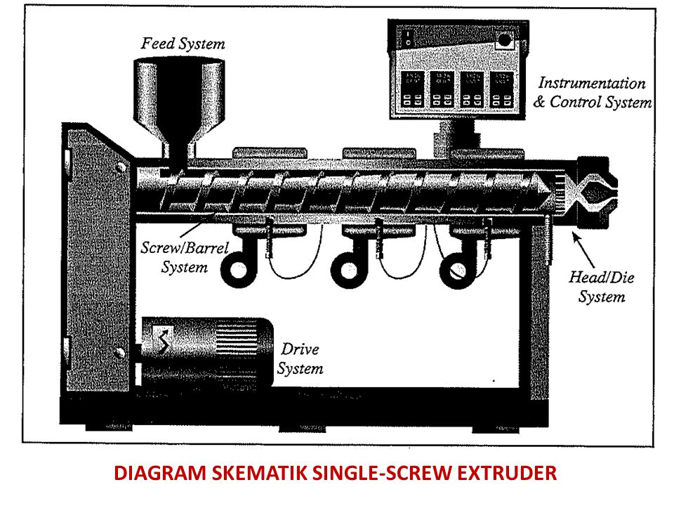 DIAGRAM SKEMATIK SINGLE-SCREW EXTRUDER