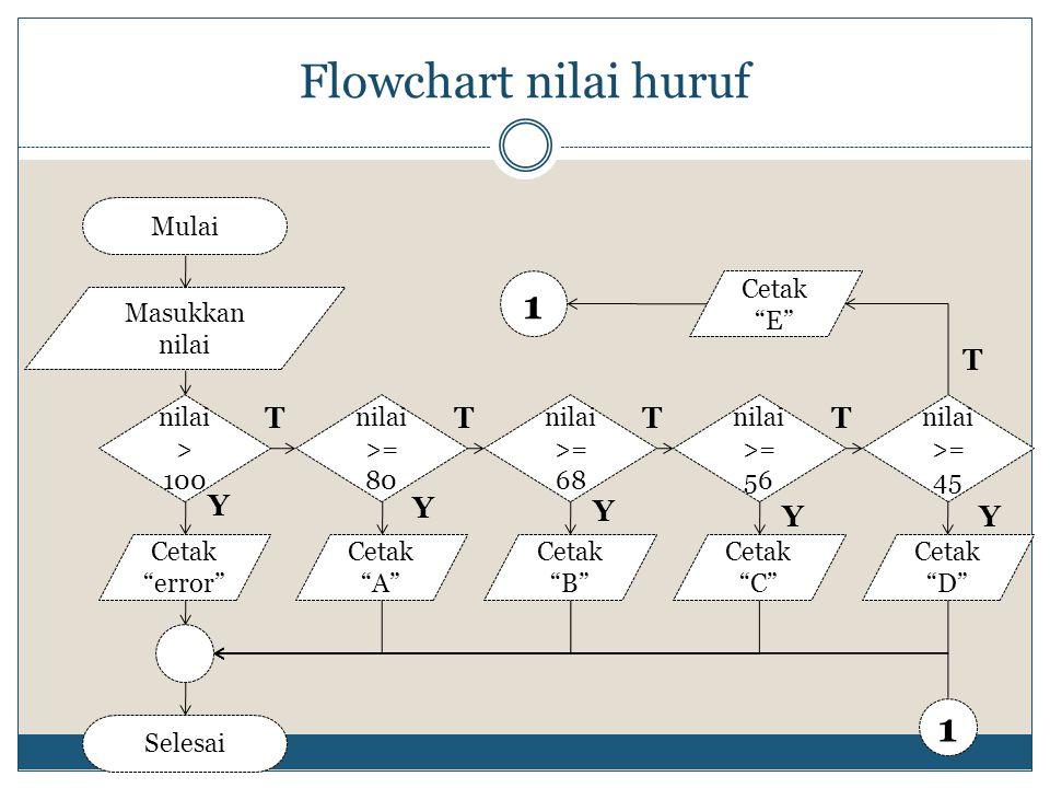 Flowchart nilai huruf 1 T Y Mulai Masukkan nilai Selesai