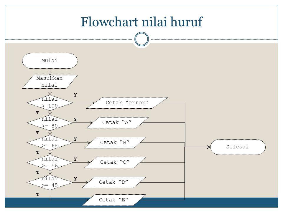 Flowchart nilai huruf Mulai Masukkan nilai Y nilai > 100