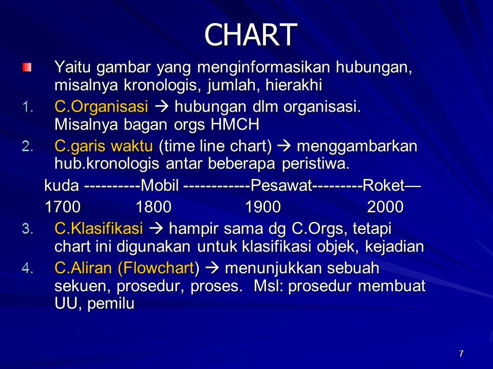 CHART Yaitu gambar yang menginformasikan hubungan, misalnya kronologis, jumlah, hierakhi.