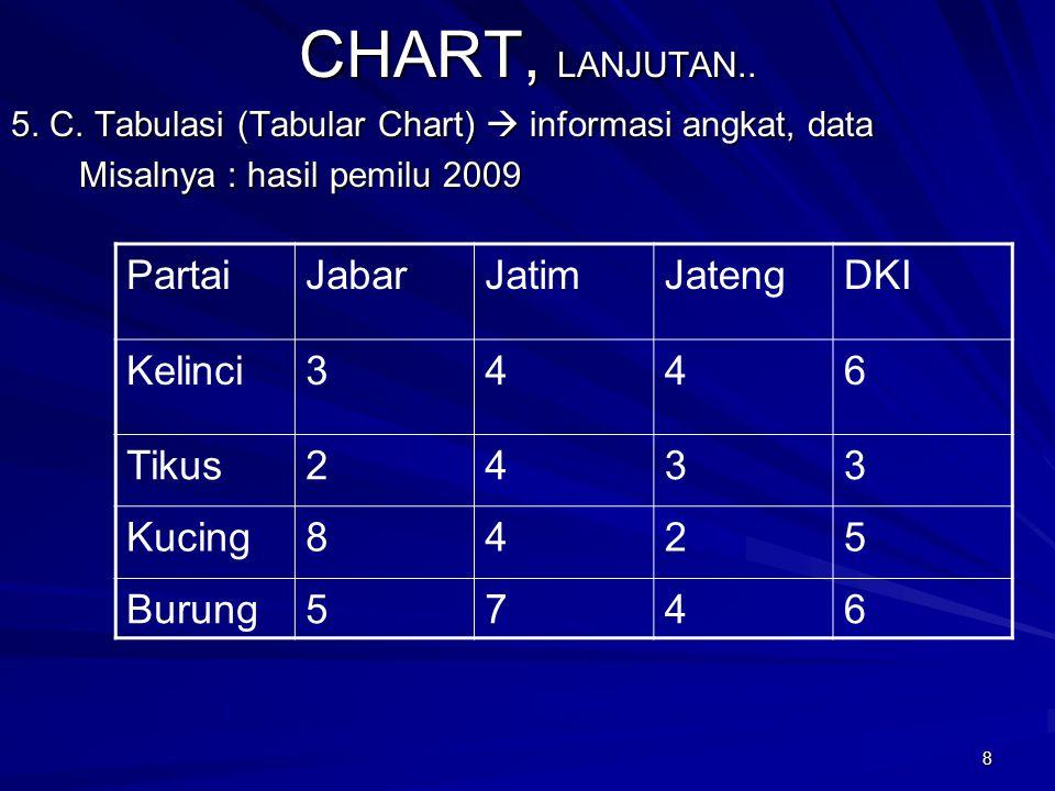 CHART, LANJUTAN.. Partai Jabar Jatim Jateng DKI Kelinci 3 4 6 Tikus 2