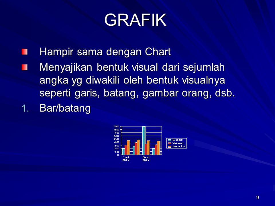 GRAFIK Hampir sama dengan Chart