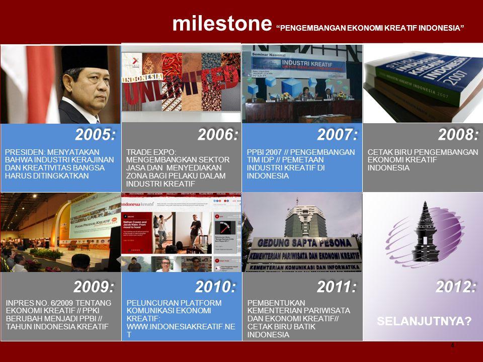 milestone PENGEMBANGAN EKONOMI KREATIF INDONESIA