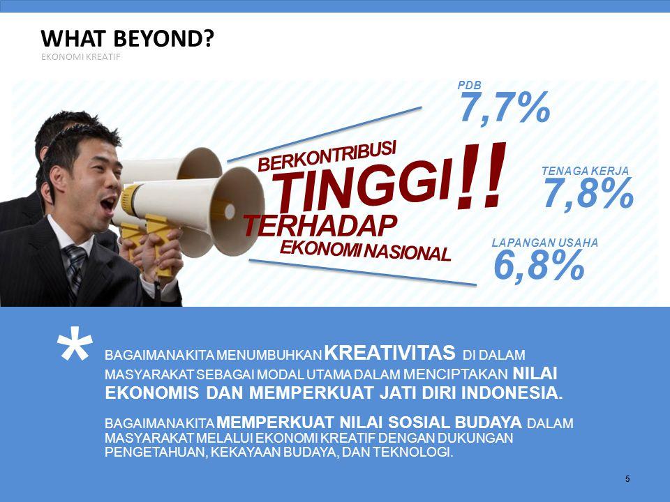 * !! TINGGI 7,7% 7,8% 6,8% TERHADAP WHAT BEYOND BERKONTRIBUSI