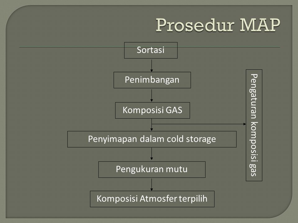Prosedur MAP Sortasi Penimbangan Pengaturan komposisi gas