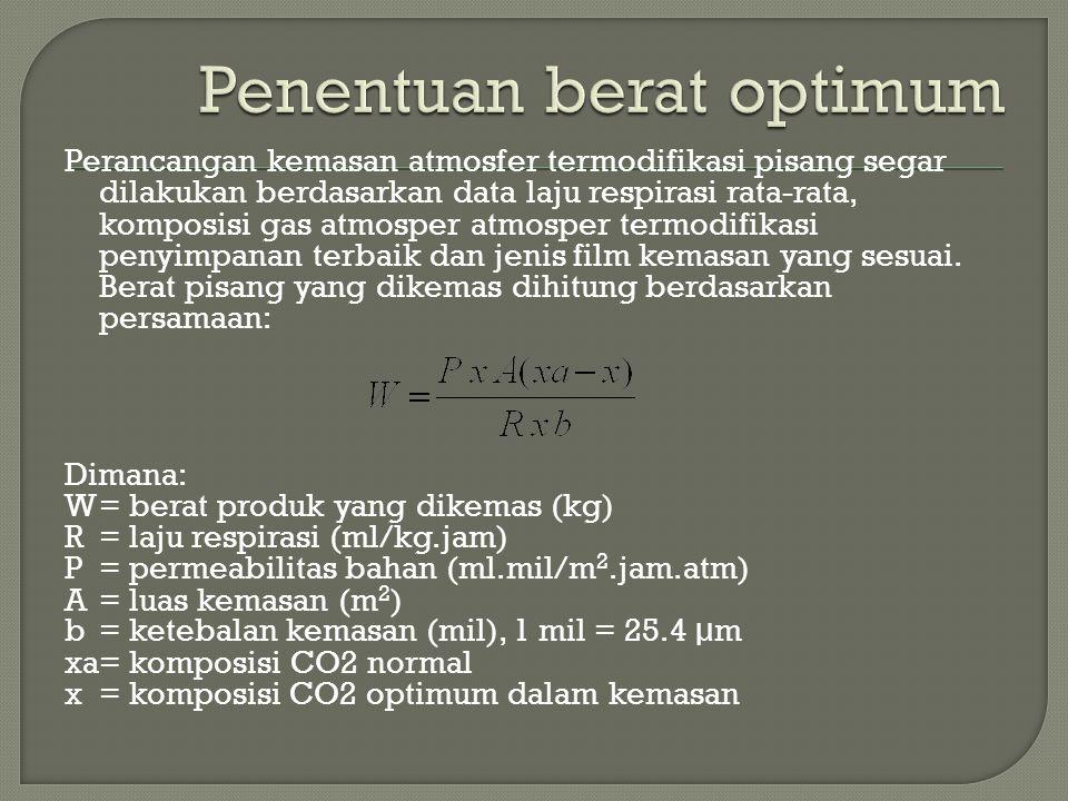 Penentuan berat optimum