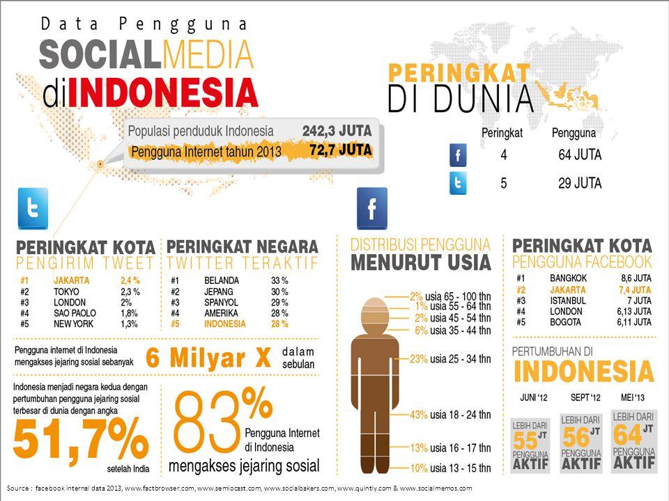 Source : facebook internal data 2013, www. factbrowser. com, www