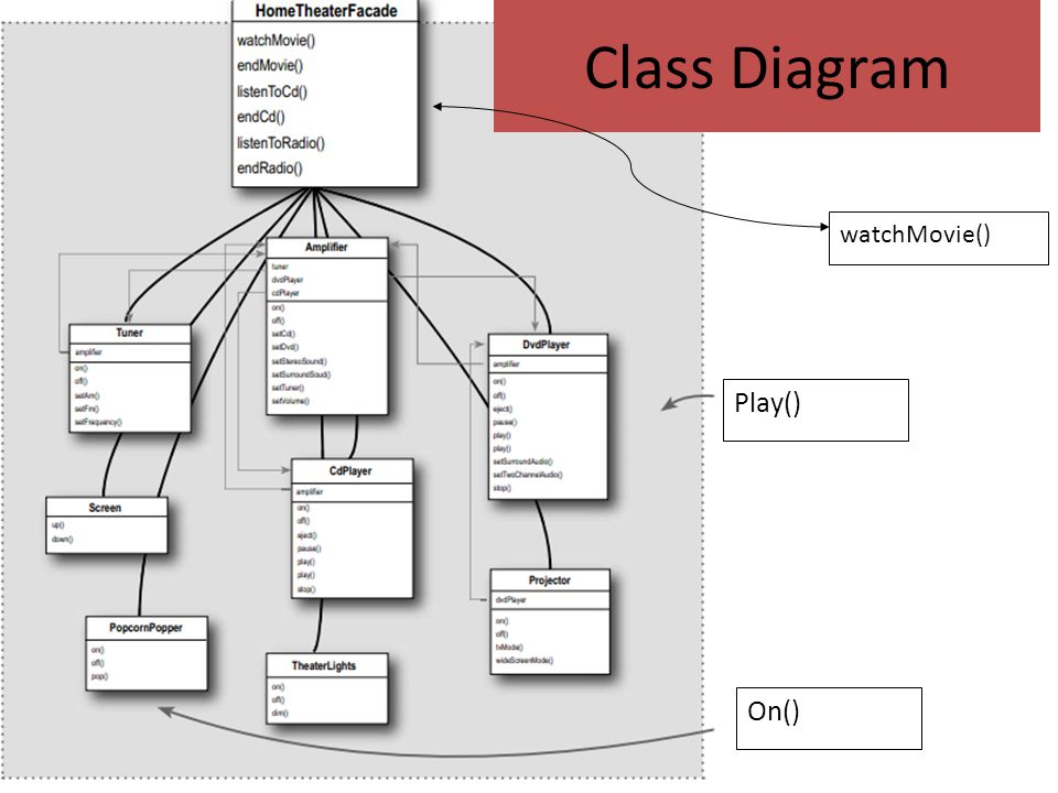 Class Diagram watchMovie() Play() On()