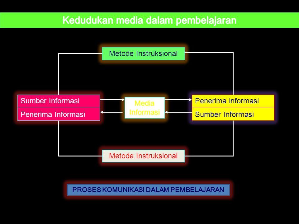 Kedudukan media dalam pembelajaran