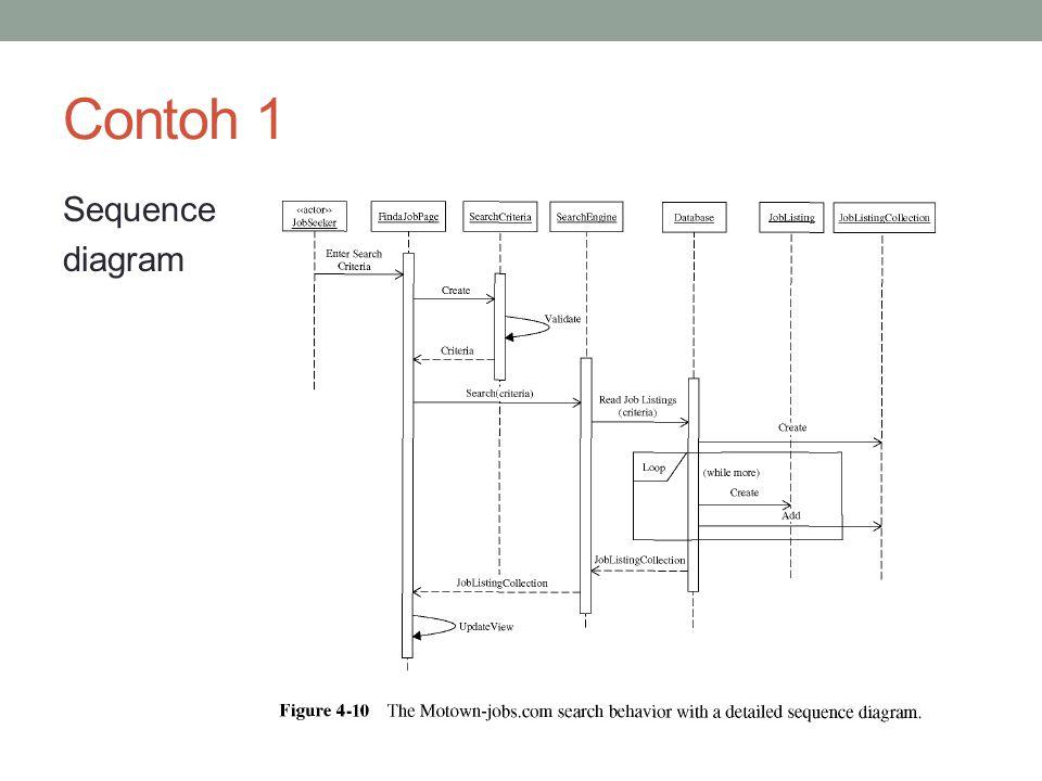 Contoh 1 Sequence diagram