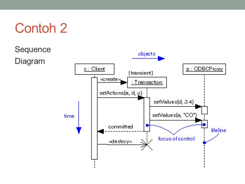 Contoh 2 Sequence Diagram