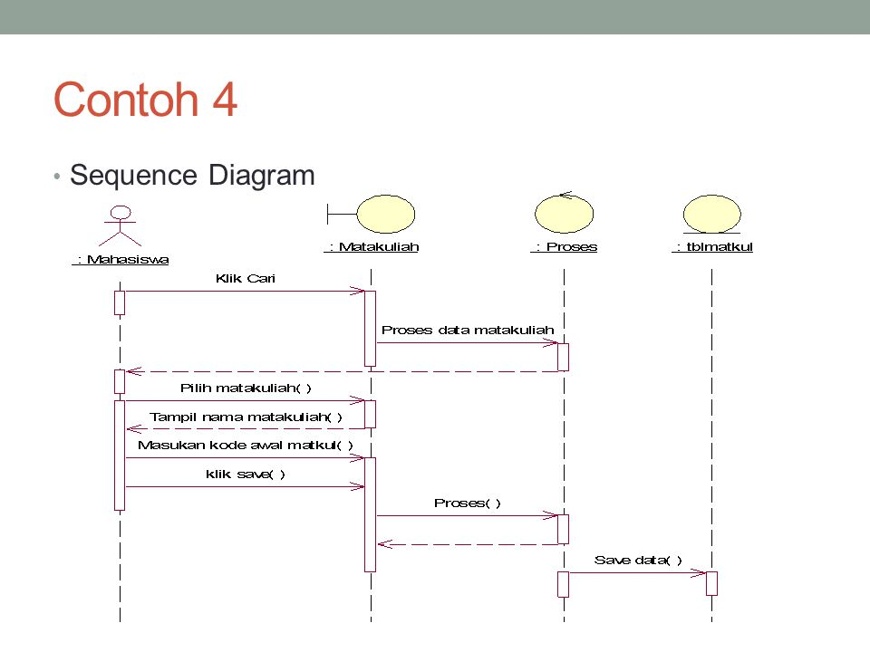 Contoh 4 Sequence Diagram