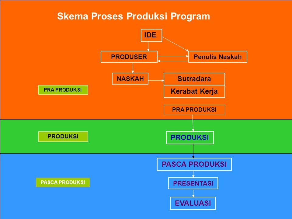 Skema Proses Produksi Program