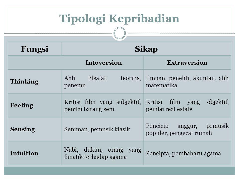 Tipologi Kepribadian Fungsi Sikap Intoversion Extraversion Thinking