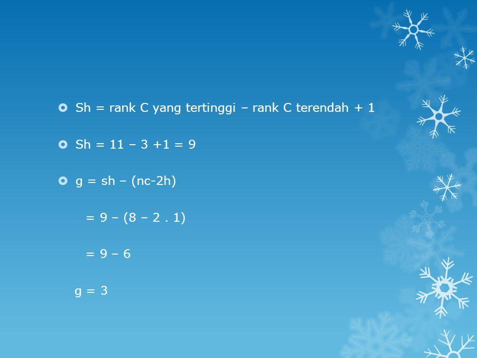 Sh = rank C yang tertinggi – rank C terendah + 1