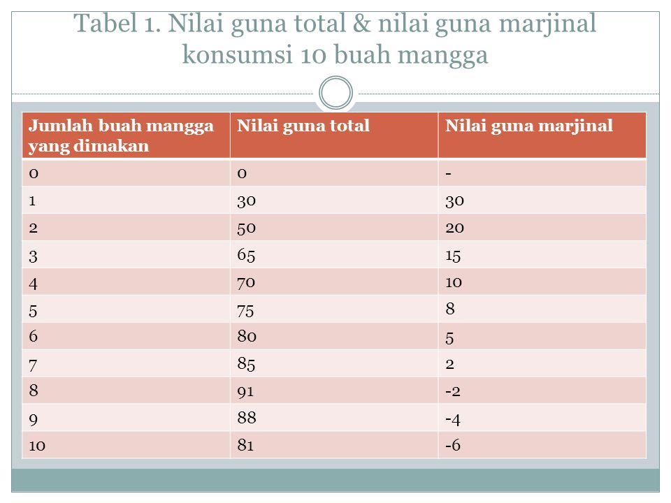 Tabel 1. Nilai guna total & nilai guna marjinal konsumsi 10 buah mangga