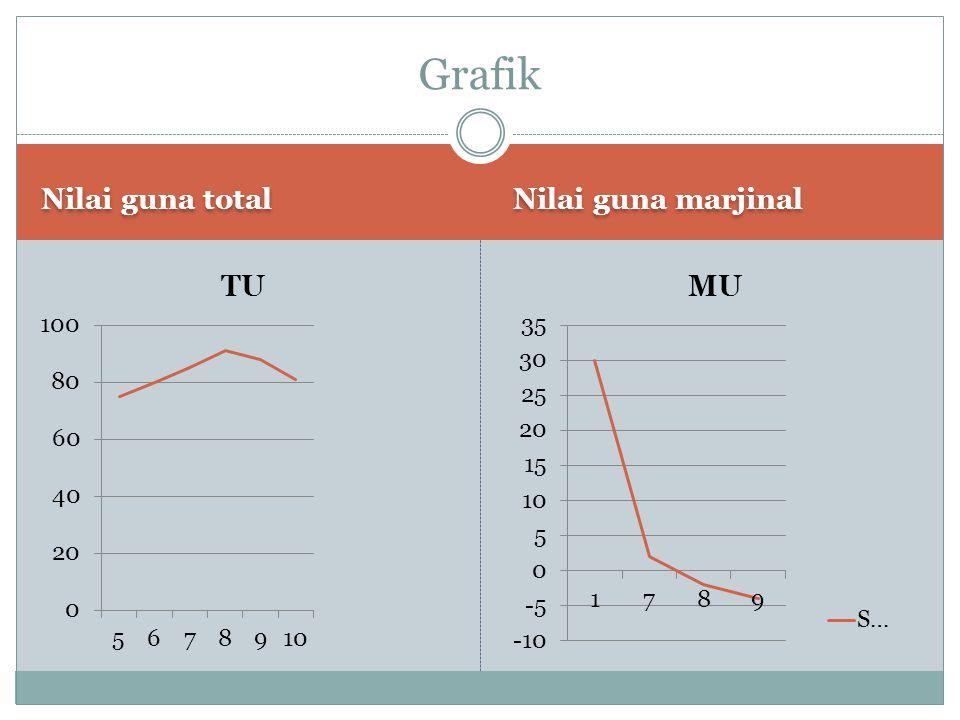 Grafik Nilai guna total Nilai guna marjinal