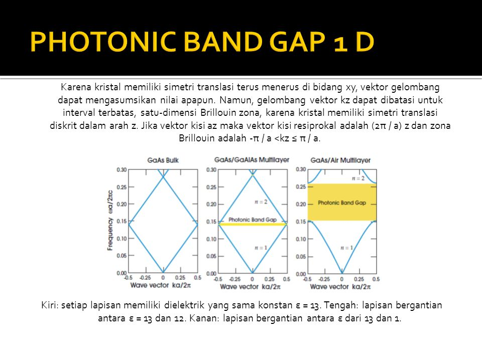PHOTONIC BAND GAP 1 D