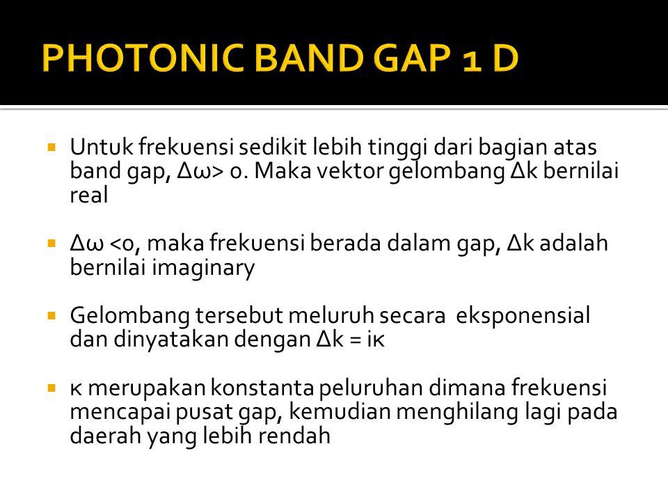 PHOTONIC BAND GAP 1 D Untuk frekuensi sedikit lebih tinggi dari bagian atas band gap, Δω> 0. Maka vektor gelombang Δk bernilai real.