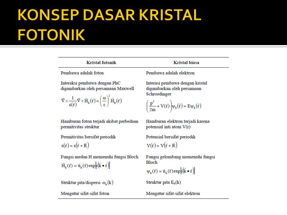 KONSEP DASAR KRISTAL FOTONIK