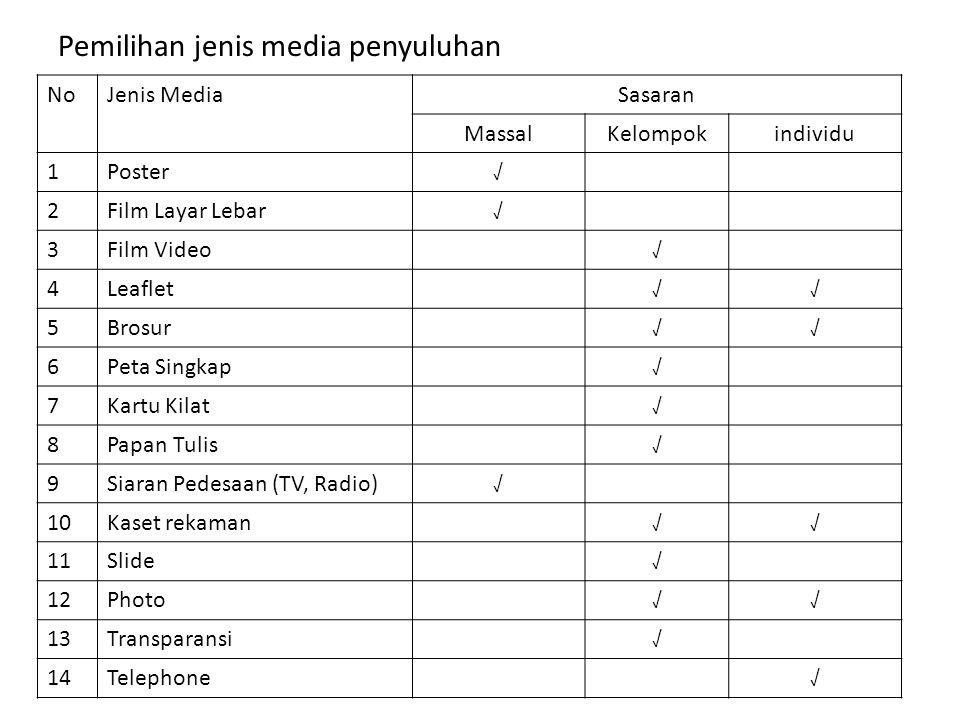 Pemilihan jenis media penyuluhan