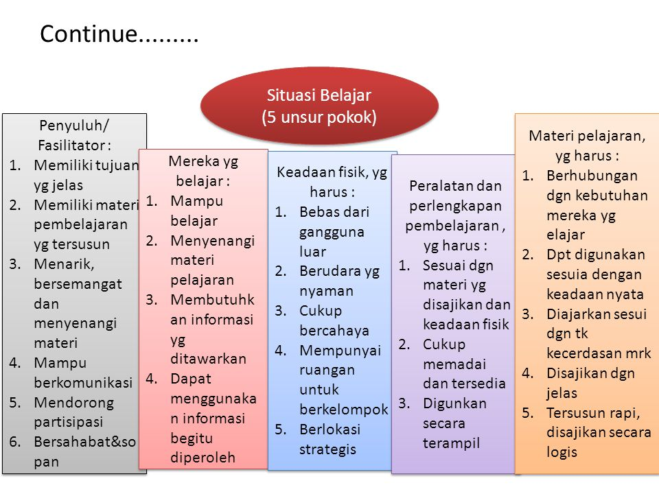 Continue......... Situasi Belajar (5 unsur pokok)